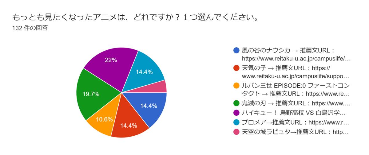 【開催報告】学生相談室長期休暇イベント「アニメーションを語ろう」投票結果発表