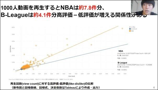 YouTubeの統計データから日米のスポーツリーグのチャンネルを比較する.jpg